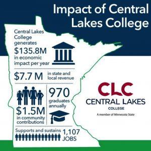 clc economic impact
